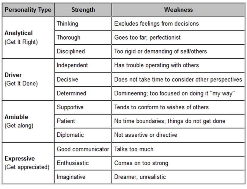 weaknesses for interviews list