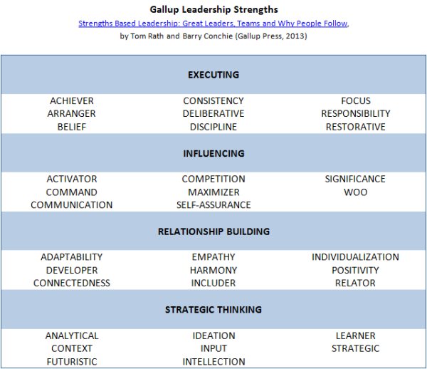 personal strengths list