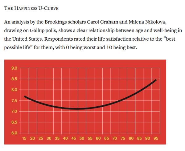 Mid-Career-Happiness-U-Curve