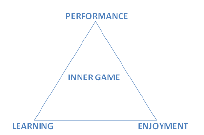 Inner-Game-Of-Work